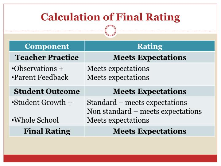 Calculation of Final Rating