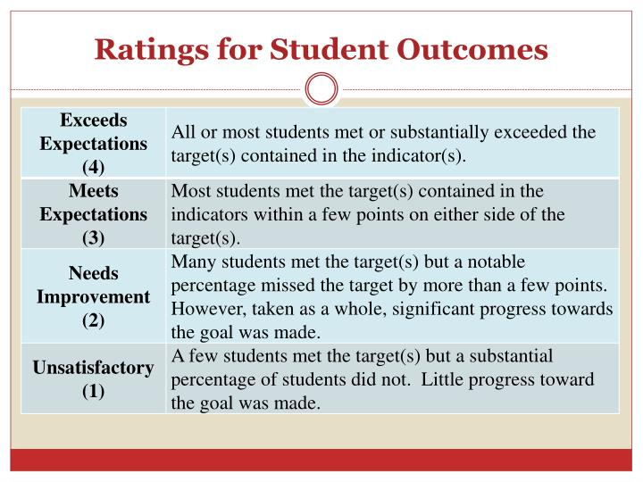 Ratings for Student Outcomes