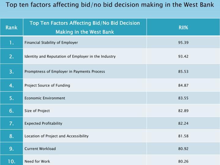 Top ten factors affecting bid/no bid decision making in the West Bank