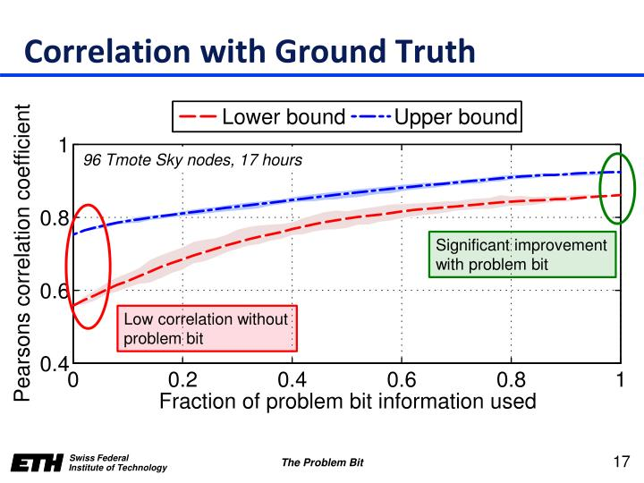 Correlation with Ground Truth