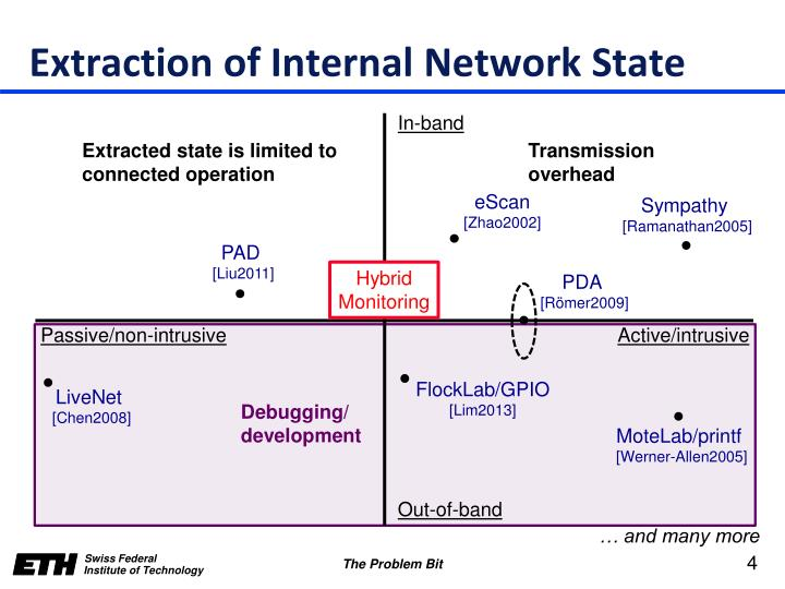 Extraction of Internal Network State