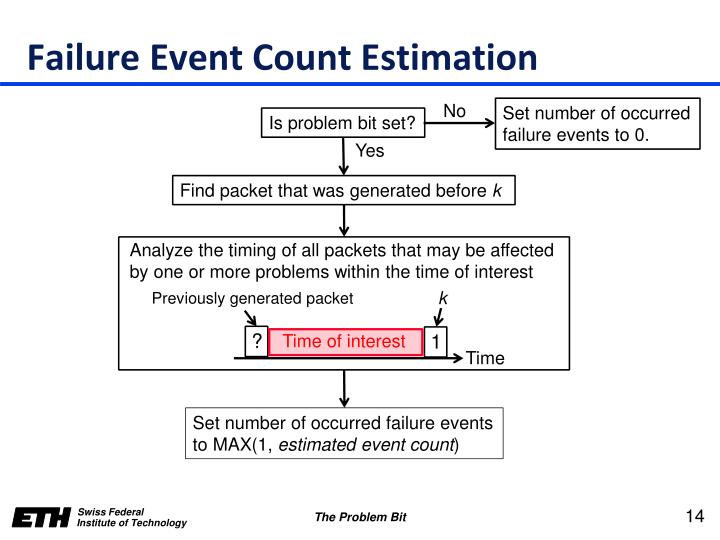 Failure Event Count Estimation