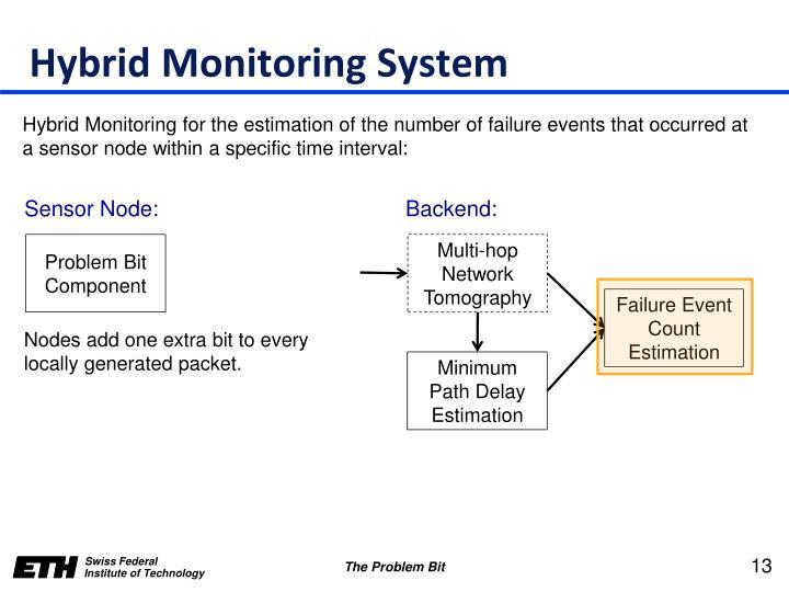 Hybrid Monitoring System