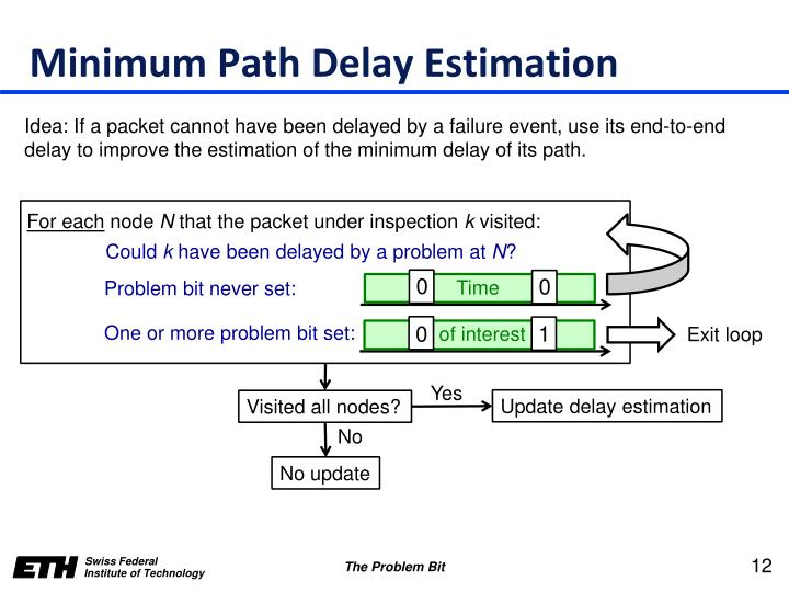 Minimum Path Delay Estimation