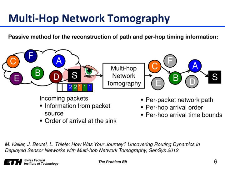 Multi-Hop Network Tomography