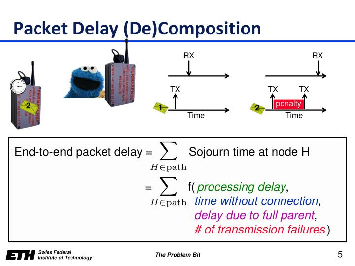 Packet Delay (De)Composition