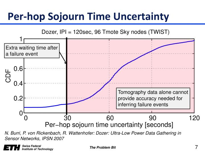 Per-hop Sojourn Time Uncertainty