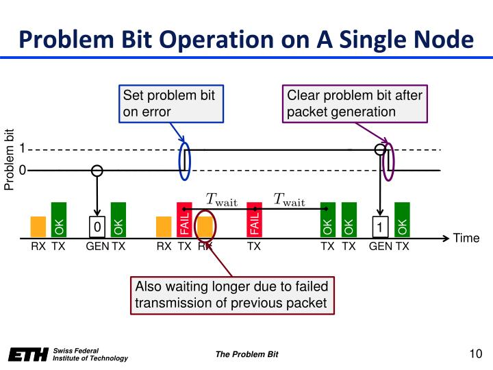 Problem Bit Operation on A Single Node