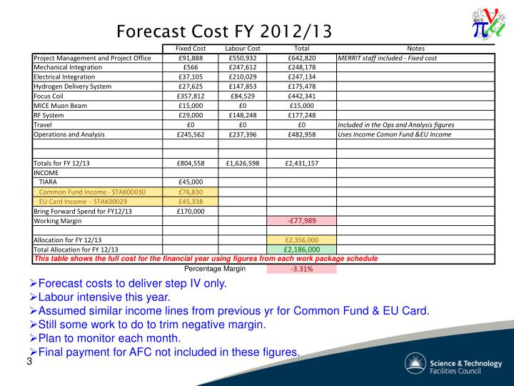 Forecast Cost FY 2012/13