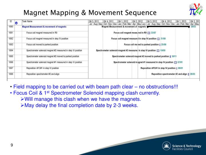 Magnet Mapping & Movement Sequence