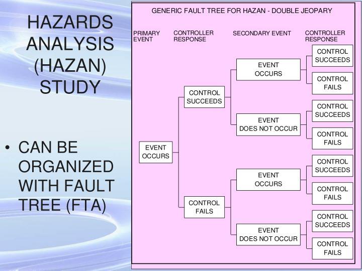 HAZARDS ANALYSIS (HAZAN) STUDY