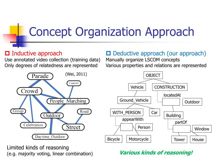Concept Organization Approach
