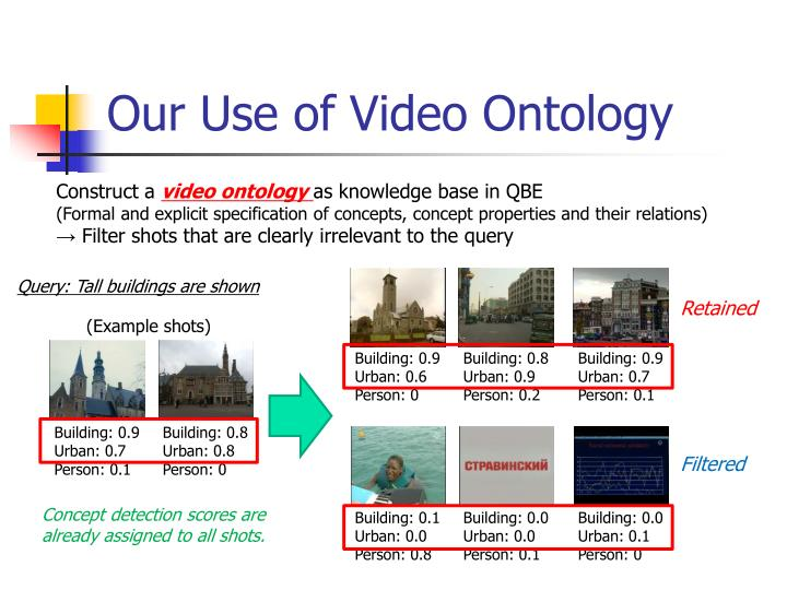 Our Use of Video Ontology