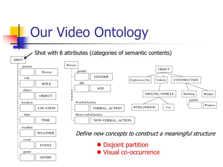 Our Video Ontology