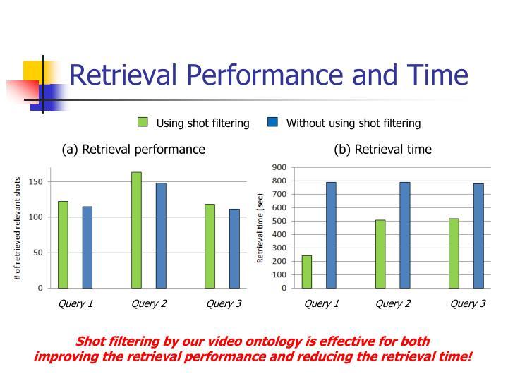 Retrieval Performance and