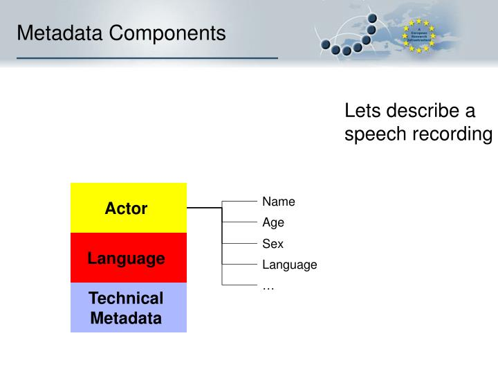 Metadata Components