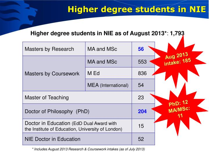 Higher degree students in nie