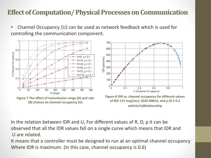 Effect of Computation/ Physical Processes on Communication