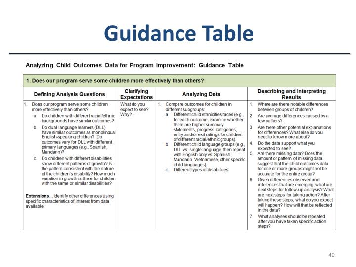 Guidance Table