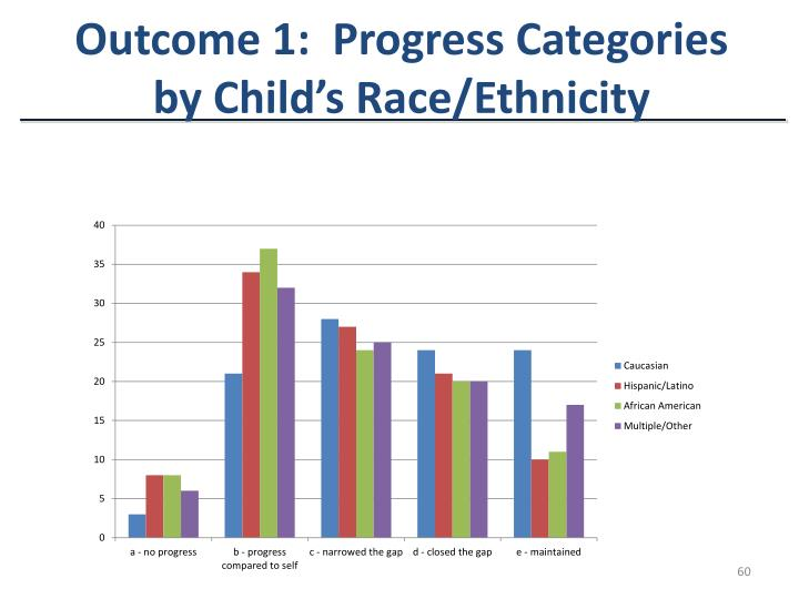 Outcome 1:  Progress Categories by Child's Race/Ethnicity