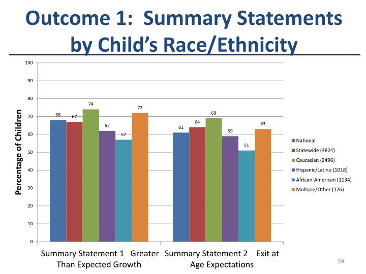 Outcome 1:  Summary Statements by Child's Race/Ethnicity