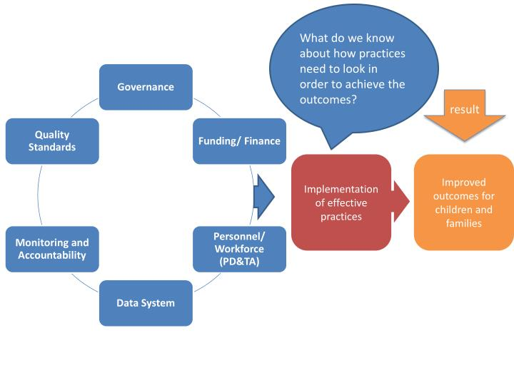 What do we know about how practices need to look in order to achieve the outcomes?