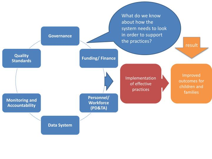 What do we know about how the system needs to look in order to support the practices?