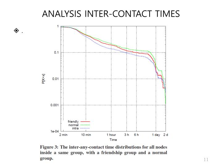 ANALYSIS INTER-CONTACT TIMES