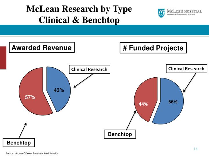 McLean Research by Type