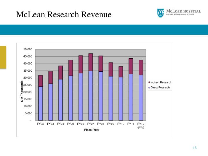 McLean Research Revenue