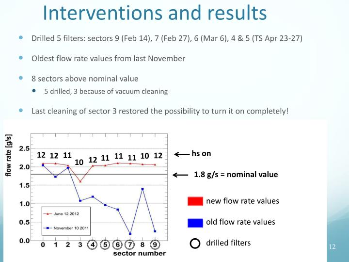 Interventions and results
