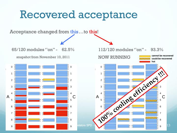 Recovered acceptance