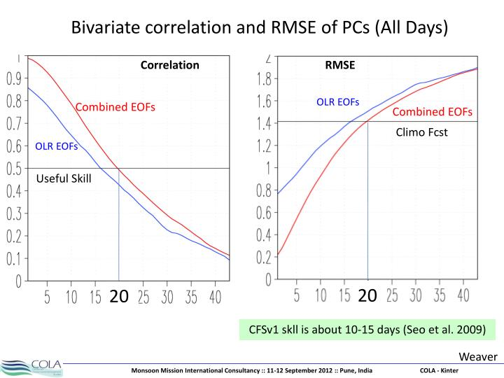 Bivariate correlation and RMSE of PCs (All Days)