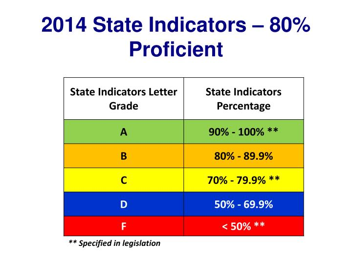 2014 State Indicators – 80