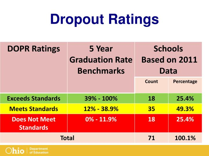 Dropout Ratings
