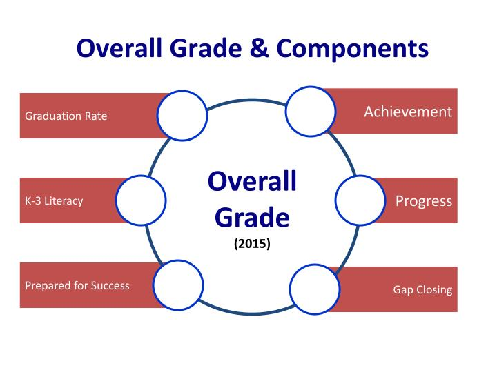 Overall Grade & Components