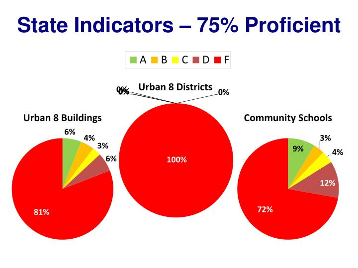 State Indicators – 75% Proficient