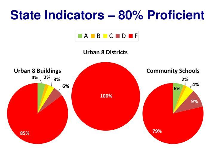 State Indicators – 80