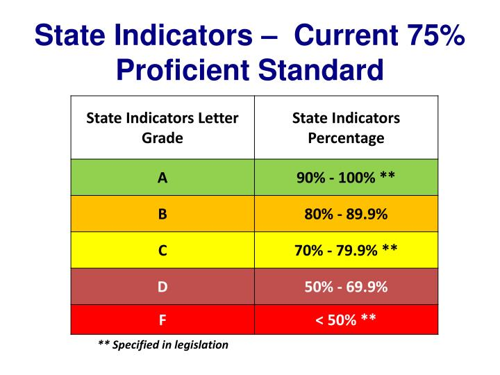 State Indicators –  Current 75