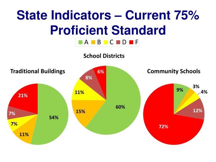 State Indicators – Current 75% Proficient Standard