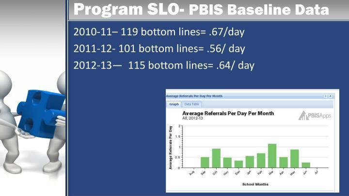 Program SLO-