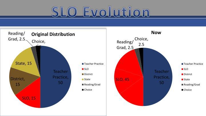 SLO Evolution