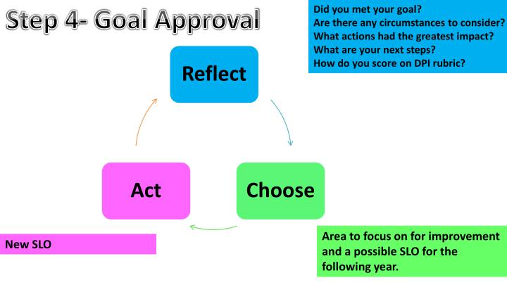 Step 4- Goal Approval