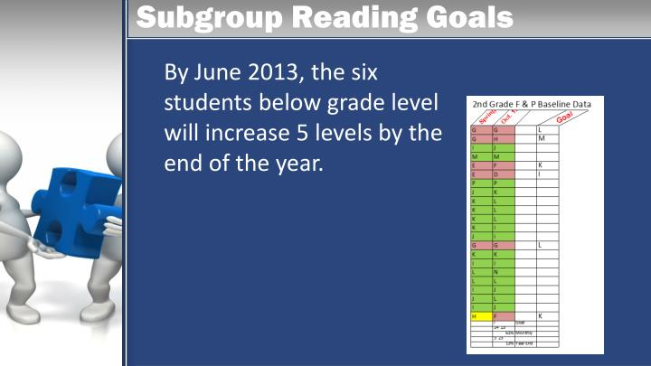 Subgroup Reading Goals