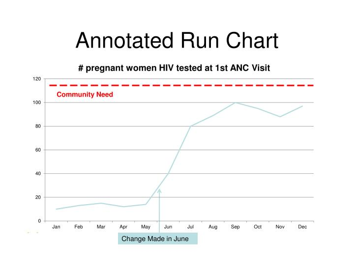 Annotated Run Chart