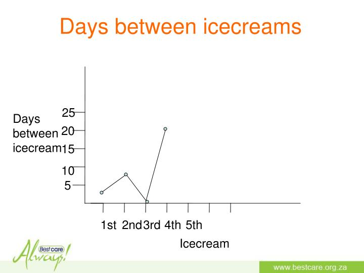 Days between icecreams
