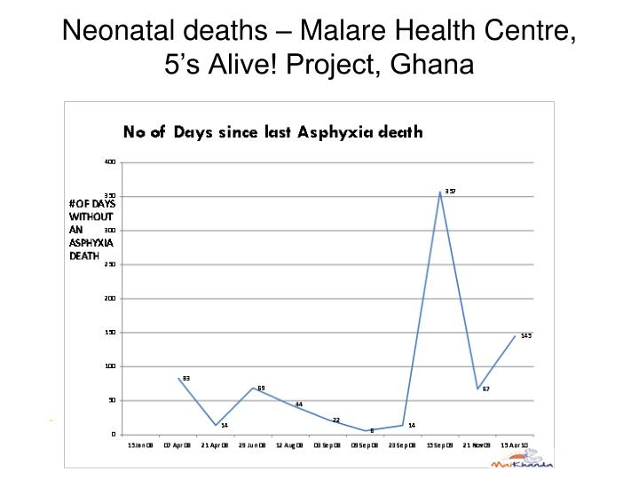 Neonatal deaths – Malare Health Centre,