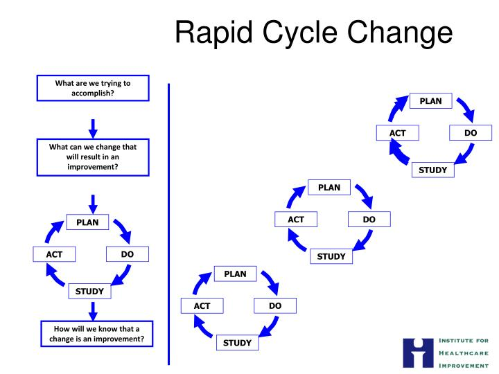 Rapid cycle change