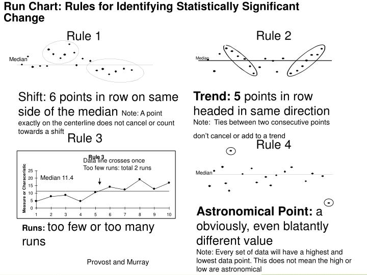Run Chart: Rules for Identifying Statistically Significant Change