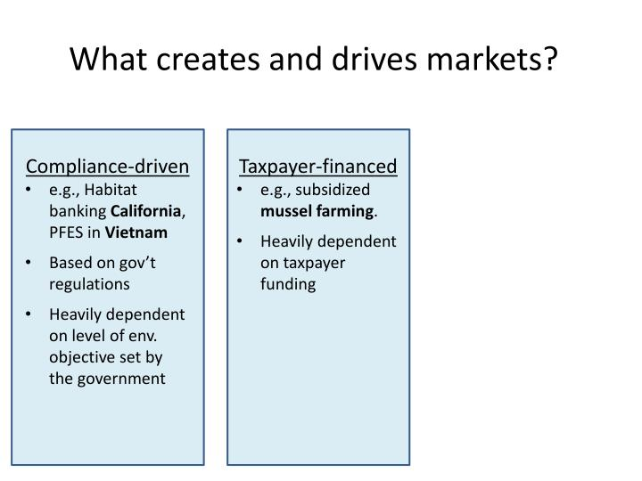 What creates and drives markets?
